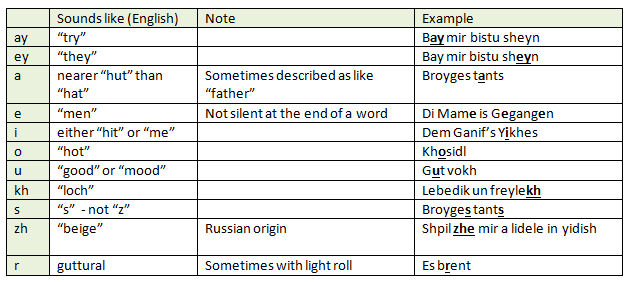 Guide to Yiddish pronunciation